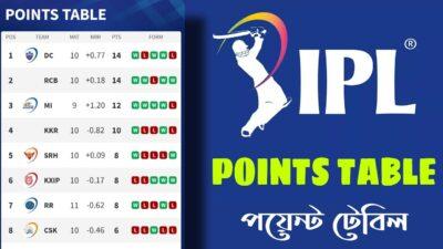 জমে উঠেছে আইপিএল | আইপিএলের পয়েন্ট টেবিল দেখুন | Dream11 IPL POINTS TABLE