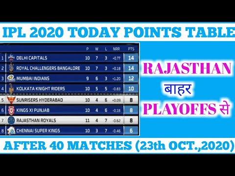 IPL 2020 POINTS TABLE AFTER 40 MATCHES | 23th OCTOBER, 2020 | AFTER SRH VS RR  MATCH.